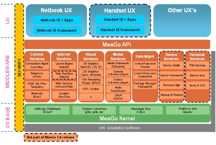 MeeGo Software Architecture Overview